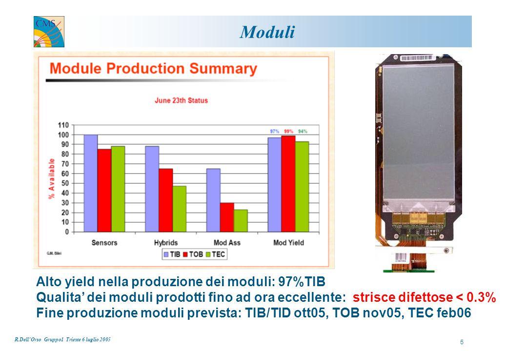 R.Dell'Orso Gruppo1 Trieste 6 luglio 2005 5 Moduli Alto yield nella produzione dei moduli: 97%TIB Qualita' dei moduli prodotti fino ad ora eccellente: strisce difettose < 0.3% Fine produzione moduli prevista: TIB/TID ott05, TOB nov05, TEC feb06