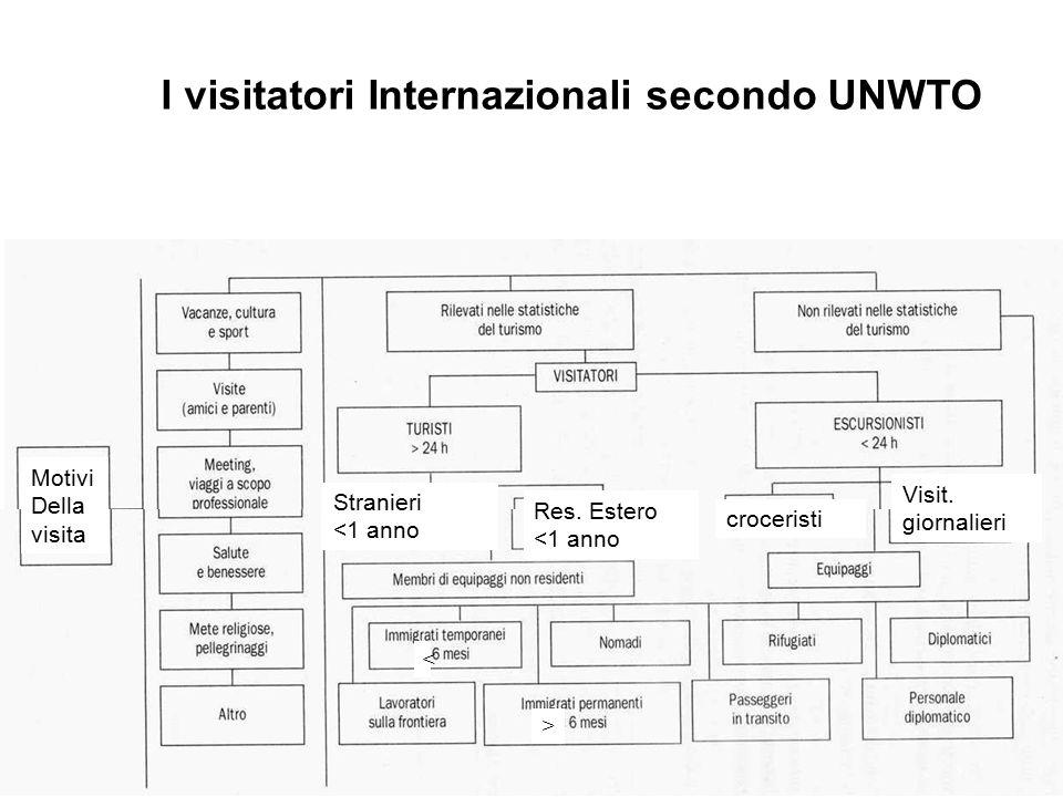 I visitatori Internazionali secondo UNWTO Visit.giornalieri croceristi Res.