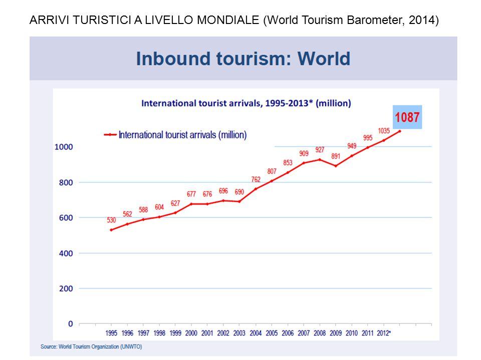 ARRIVI TURISTICI A LIVELLO MONDIALE (World Tourism Barometer, 2014)
