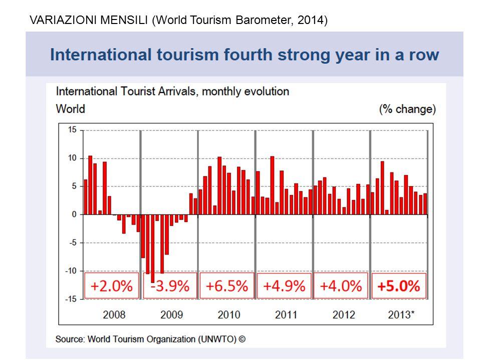 VARIAZIONI MENSILI (World Tourism Barometer, 2014)