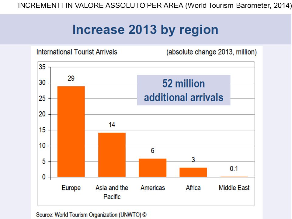 INCREMENTI IN VALORE ASSOLUTO PER AREA (World Tourism Barometer, 2014)