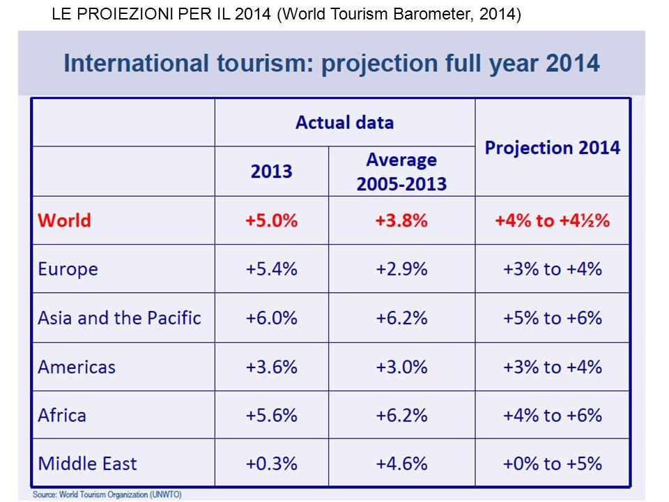 LE PROIEZIONI PER IL 2014 (World Tourism Barometer, 2014)
