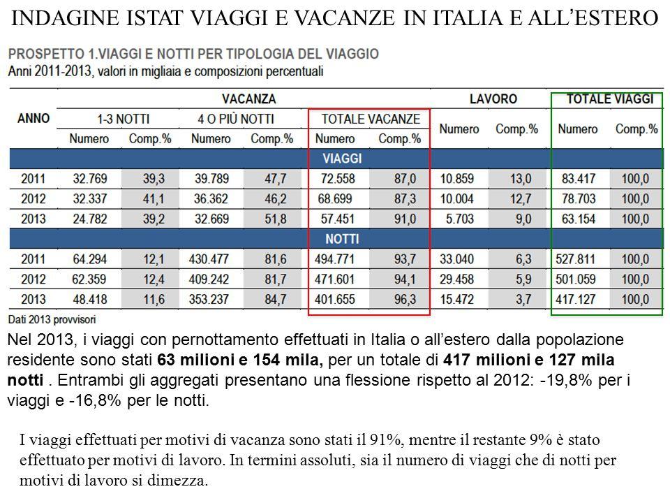 I viaggi effettuati per motivi di vacanza sono stati il 91%, mentre il restante 9% è stato effettuato per motivi di lavoro.