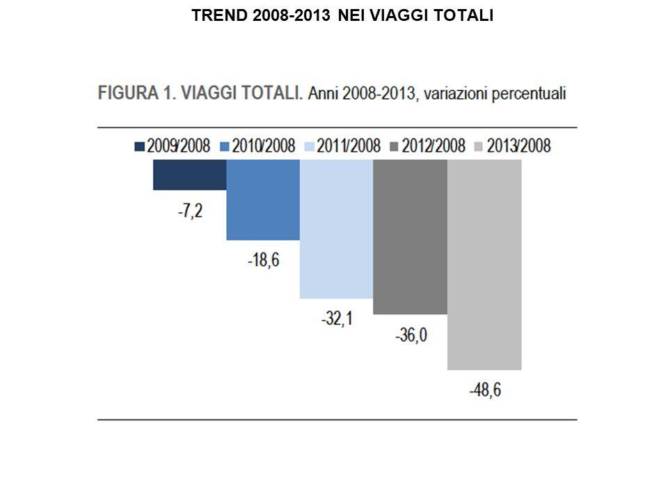 TREND 2008-2013 NEI VIAGGI TOTALI