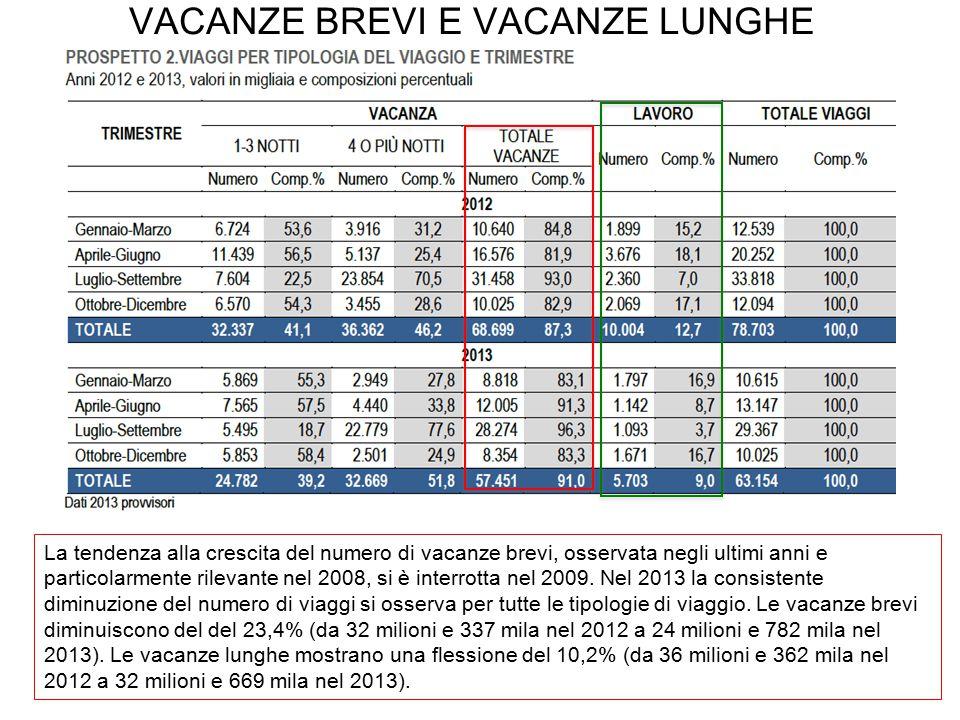 VACANZE BREVI E VACANZE LUNGHE La tendenza alla crescita del numero di vacanze brevi, osservata negli ultimi anni e particolarmente rilevante nel 2008, si è interrotta nel 2009.
