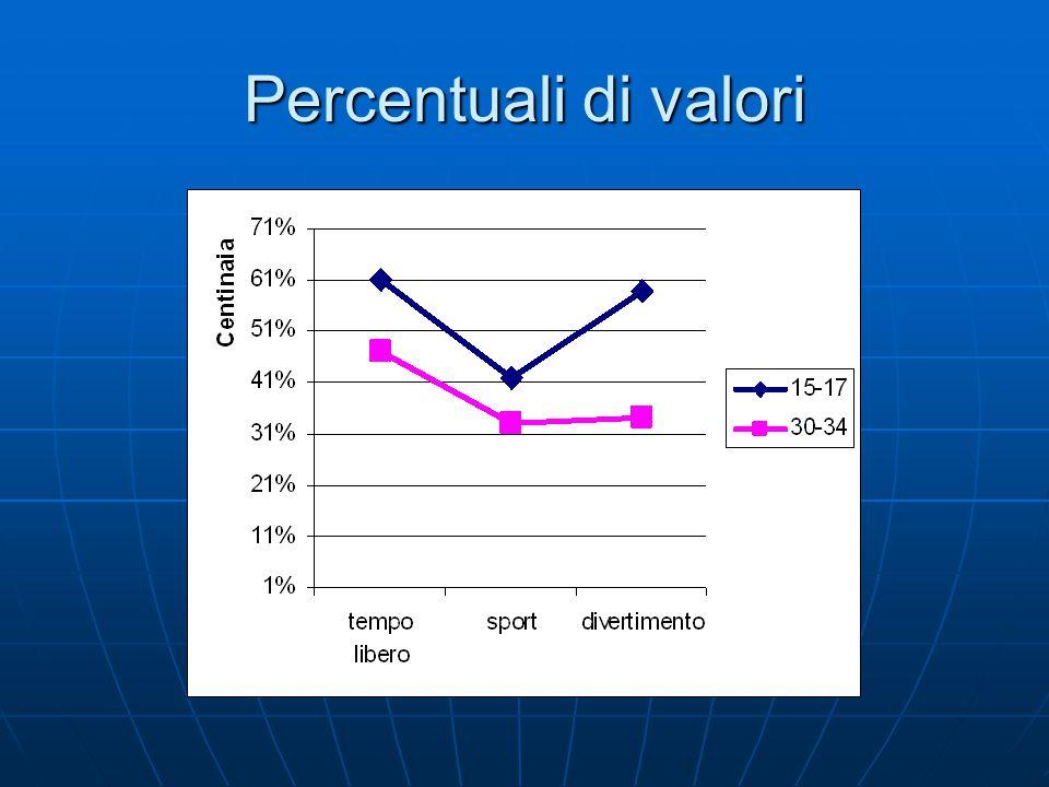 Percentuali di valori