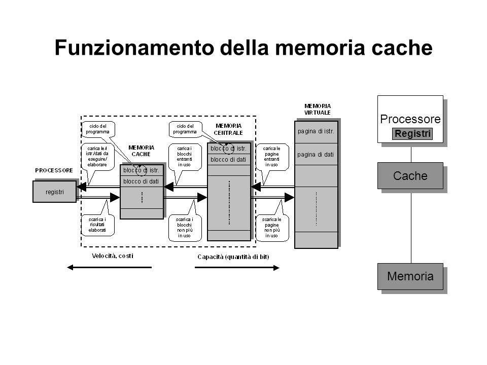 Funzionamento della memoria cache Processore Cache Memoria Registri