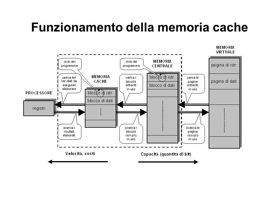 Memoria centrale e cache sono organizzate a blocchi di parole, di uguale dimensione Il sistema di gestione della cache è in grado di copiare (caricare) blocchi dalla memoria centrale alla memoria cache, oppure di ricopiare (scaricare) blocchi dalla memoria cache alla memoria centrale, tramite un'apposita unità funzionale La memoria cache contiene copie di blocchi della memoria centrale, oppure blocchi liberi Normalmente il processore accede solo alla memoria cache che è molto più veloce della memoria centrale La capacità del sistema è pari a quella della sola memoria centrale (la cache contiene solo copie delle informazioni)