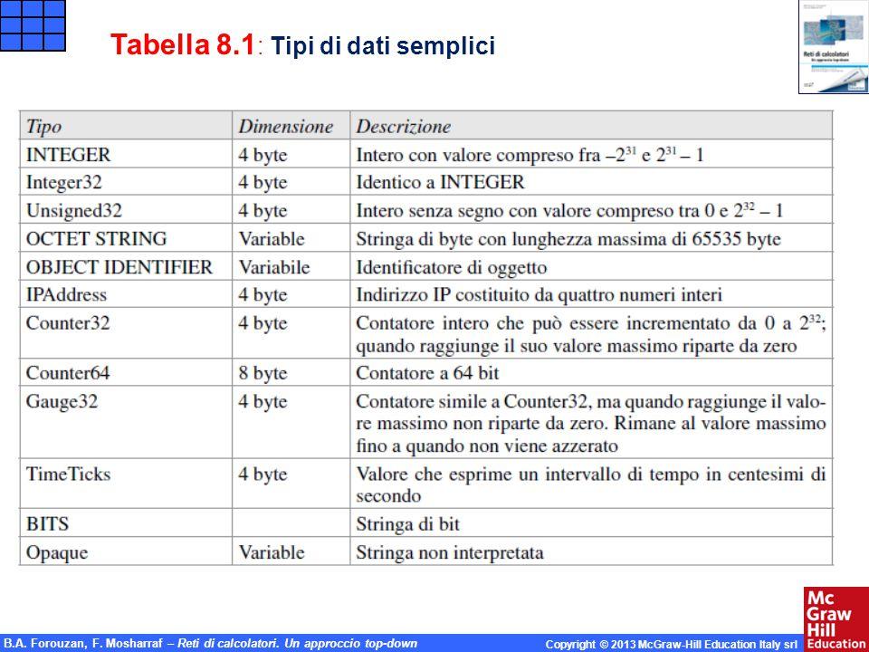 B.A. Forouzan, F. Mosharraf – Reti di calcolatori. Un approccio top-down Copyright © 2013 McGraw-Hill Education Italy srl Tabella 8.1 : Tipi di dati s