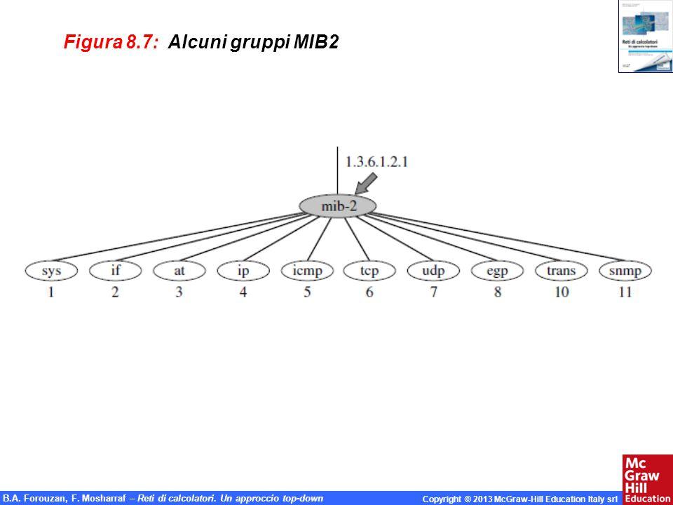 B.A. Forouzan, F. Mosharraf – Reti di calcolatori. Un approccio top-down Copyright © 2013 McGraw-Hill Education Italy srl Figura 8.7: Alcuni gruppi MI