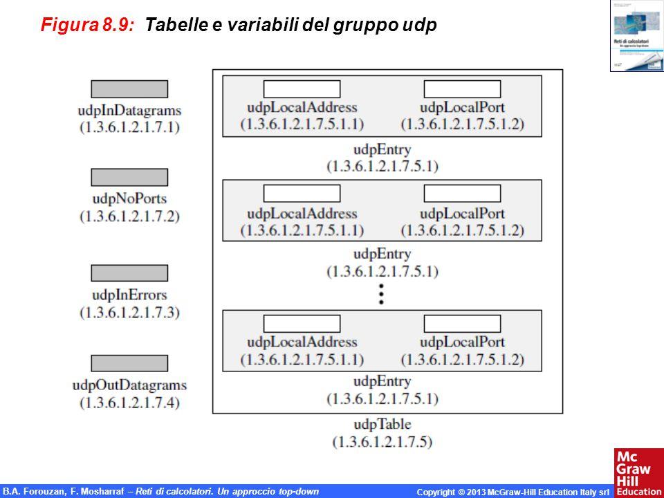 B.A. Forouzan, F. Mosharraf – Reti di calcolatori. Un approccio top-down Copyright © 2013 McGraw-Hill Education Italy srl Figura 8.9: Tabelle e variab