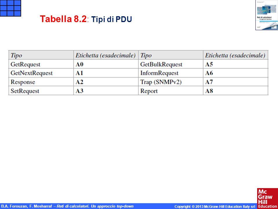 B.A. Forouzan, F. Mosharraf – Reti di calcolatori. Un approccio top-down Copyright © 2013 McGraw-Hill Education Italy srl Tabella 8.2 : Tipi di PDU