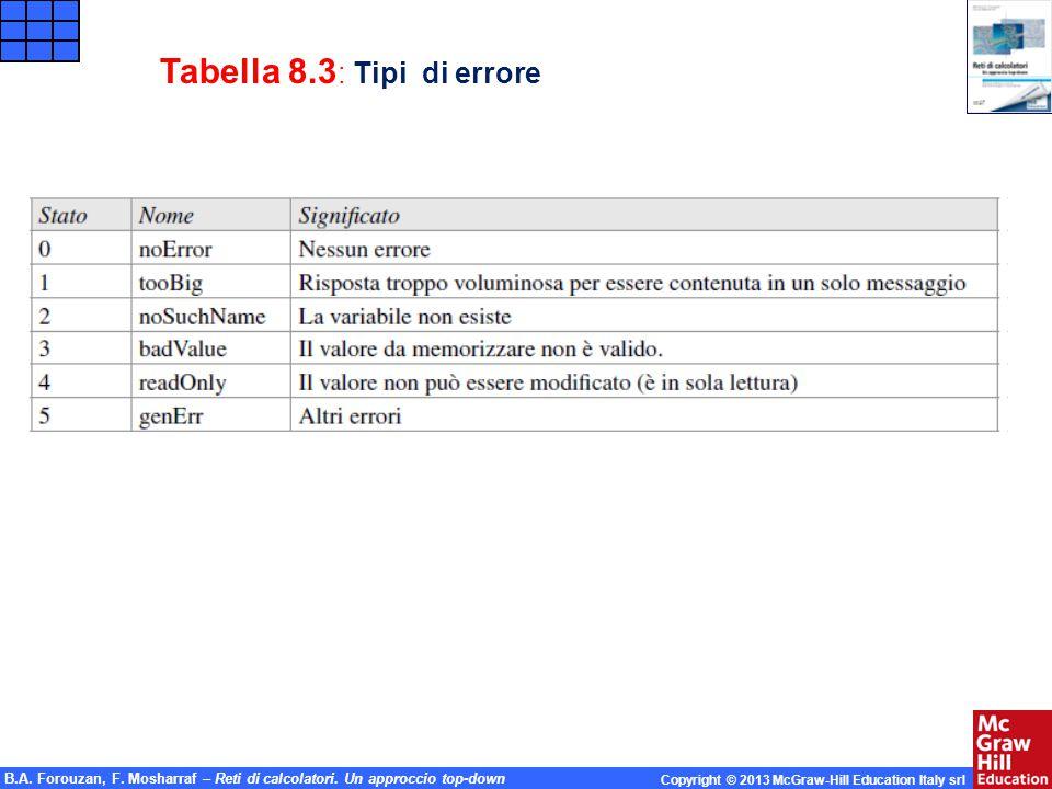 B.A. Forouzan, F. Mosharraf – Reti di calcolatori. Un approccio top-down Copyright © 2013 McGraw-Hill Education Italy srl Tabella 8.3 : Tipi di errore