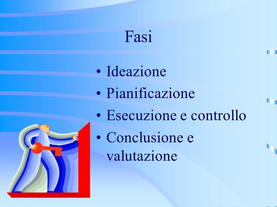 Fasi Ideazione Pianificazione Esecuzione e controllo Conclusione e valutazione