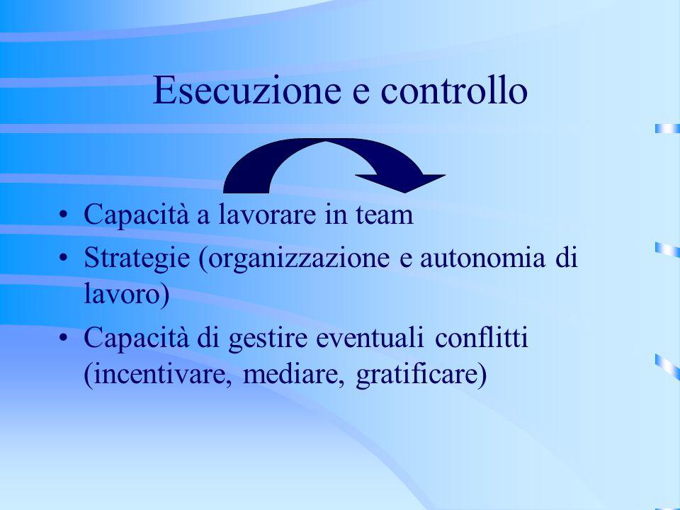 Esecuzione e controllo Capacità a lavorare in team Strategie (organizzazione e autonomia di lavoro) Capacità di gestire eventuali conflitti (incentivare, mediare, gratificare)