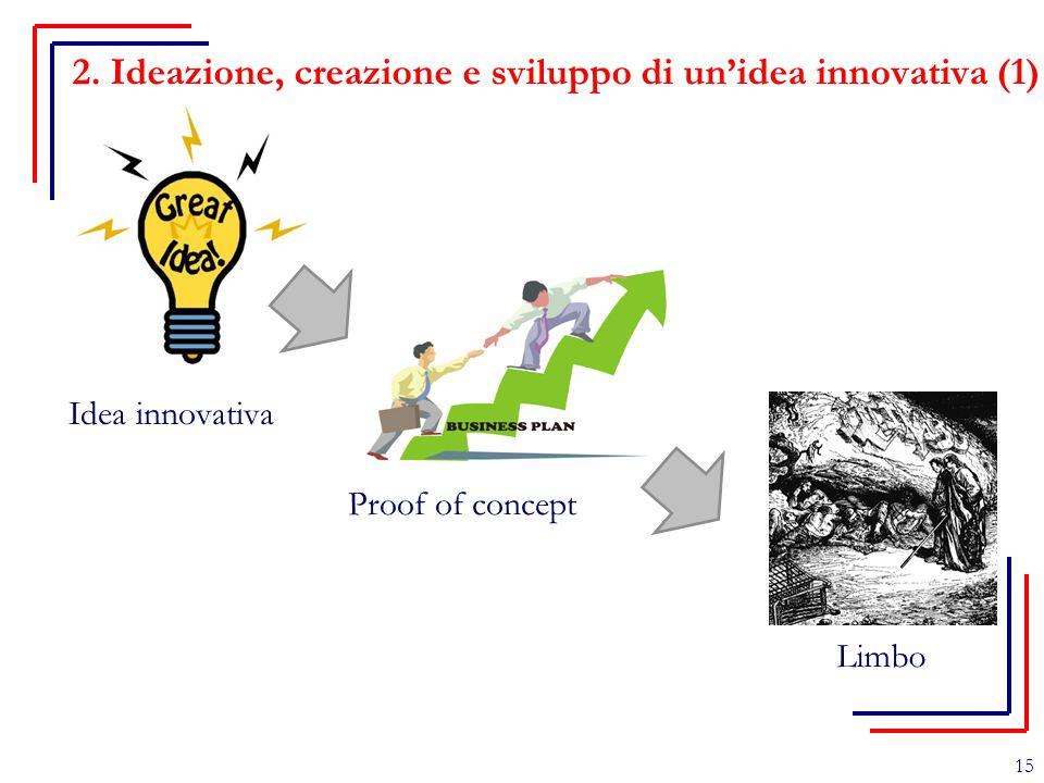 15 2. Ideazione, creazione e sviluppo di un'idea innovativa (1) Idea innovativa Proof of concept Limbo