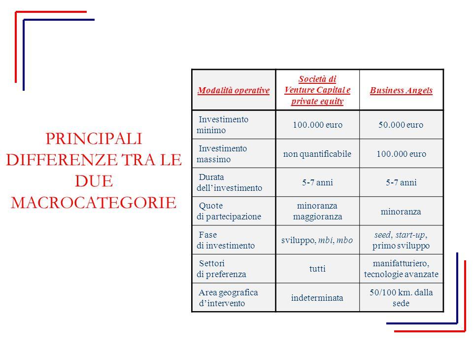 Modalità operative Società di Venture Capital e private equity Business Angels Investimento minimo 100.000 euro50.000 euro Investimento massimo non qu