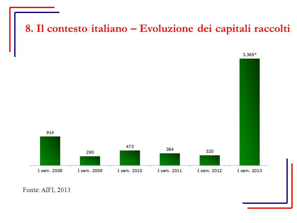 8. Il contesto italiano – Evoluzione dei capitali raccolti Fonte: AIFI, 2013