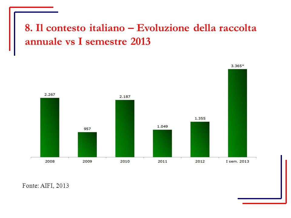 8. Il contesto italiano – Evoluzione della raccolta annuale vs I semestre 2013 Fonte: AIFI, 2013