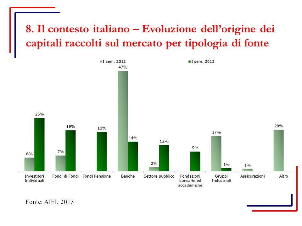8. Il contesto italiano – Evoluzione dell'origine dei capitali raccolti sul mercato per tipologia di fonte Fonte: AIFI, 2013