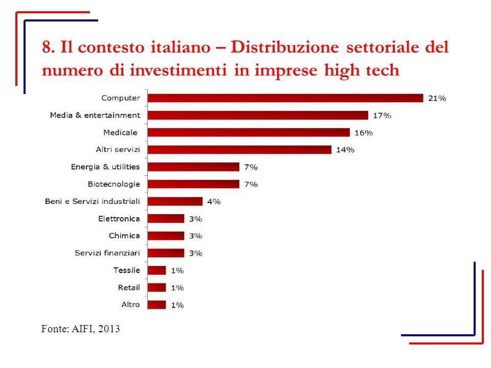 8. Il contesto italiano – Distribuzione settoriale del numero di investimenti in imprese high tech Fonte: AIFI, 2013