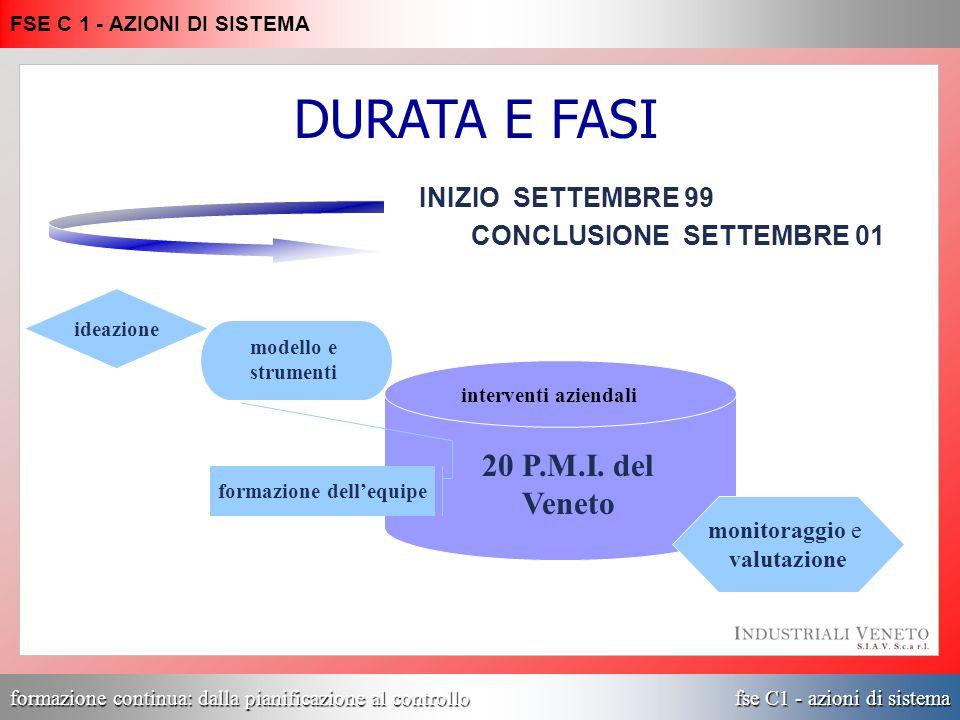 formazione continua: dalla pianificazione al controllo fse C1 - azioni di sistema FSE C 1 - AZIONI DI SISTEMA INIZIO SETTEMBRE 99 CONCLUSIONE SETTEMBR