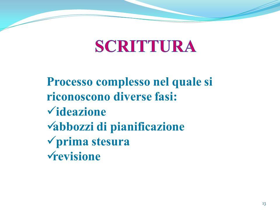 13 Processo complesso nel quale si riconoscono diverse fasi: ideazione abbozzi di pianificazione prima stesura revisione