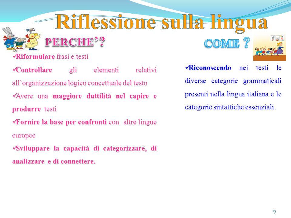 15 Riformulare frasi e testi Riformulare frasi e testi Controllare gli elementi relativi all'organizzazione logico concettuale del testo Controllare g