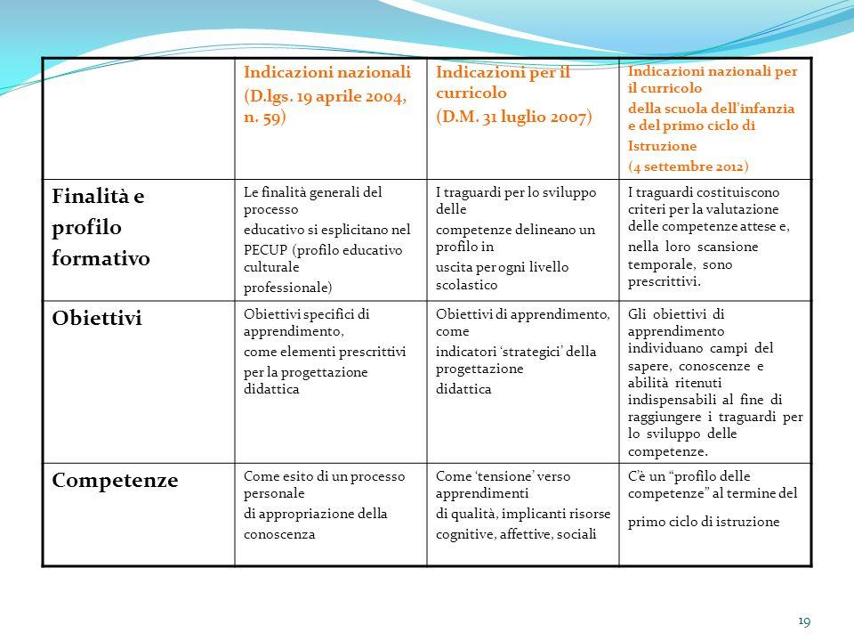 19 Indicazioni nazionali (D.lgs. 19 aprile 2004, n. 59) Indicazioni per il curricolo (D.M. 31 luglio 2007) Indicazioni nazionali per il curricolo dell