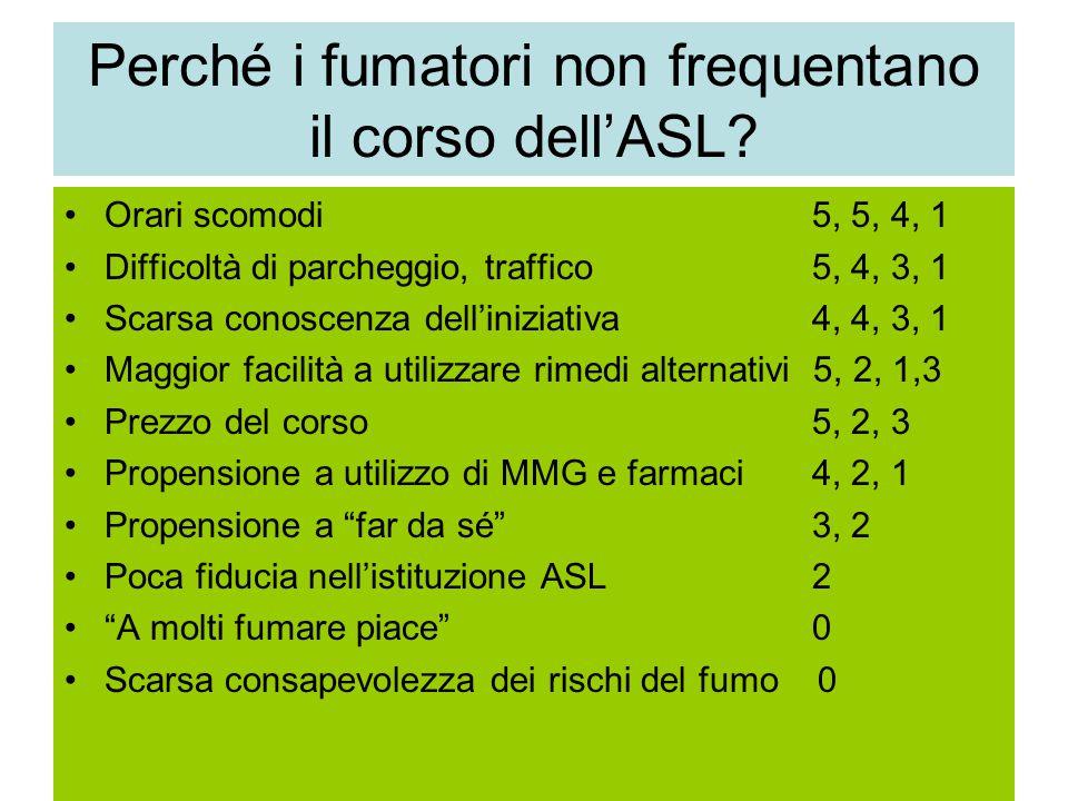 Perché i fumatori non frequentano il corso dell'ASL? Orari scomodi 5, 5, 4, 1 Difficoltà di parcheggio, traffico5, 4, 3, 1 Scarsa conoscenza dell'iniz