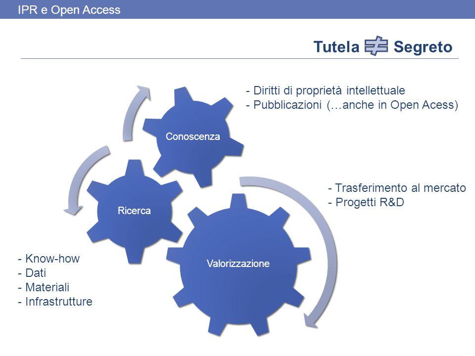 IPR e Open Access Valorizzazione Ricerca Conoscenza Tutela Segreto - Trasferimento al mercato - Progetti R&D - Know-how - Dati - Materiali - Infrastrutture - Diritti di proprietà intellettuale - Pubblicazioni (…anche in Open Acess)
