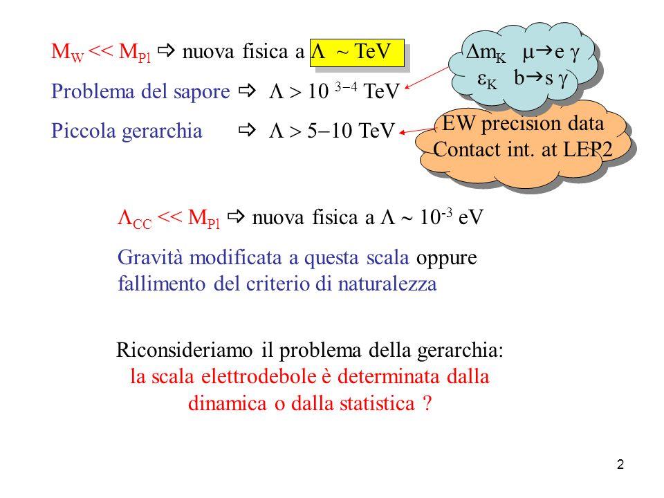 2 M W << M Pl  nuova fisica a  ~ TeV Problema del sapore   10 3  4 TeV Piccola gerarchia   TeV EW precision data Contact int.