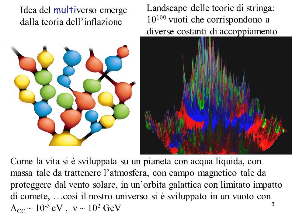 3 Idea del multi verso emerge dalla teoria dell'inflazione Landscape delle teorie di stringa: 10 100 vuoti che corrispondono a diverse costanti di accoppiamento Come la vita si è sviluppata su un pianeta con acqua liquida, con massa tale da trattenere l'atmosfera, con campo magnetico tale da proteggere dal vento solare, in un'orbita galattica con limitato impatto di comete, …così il nostro universo si è sviluppato in un vuoto con  CC ~ 10 -3 eV, v ~ 10 2 GeV