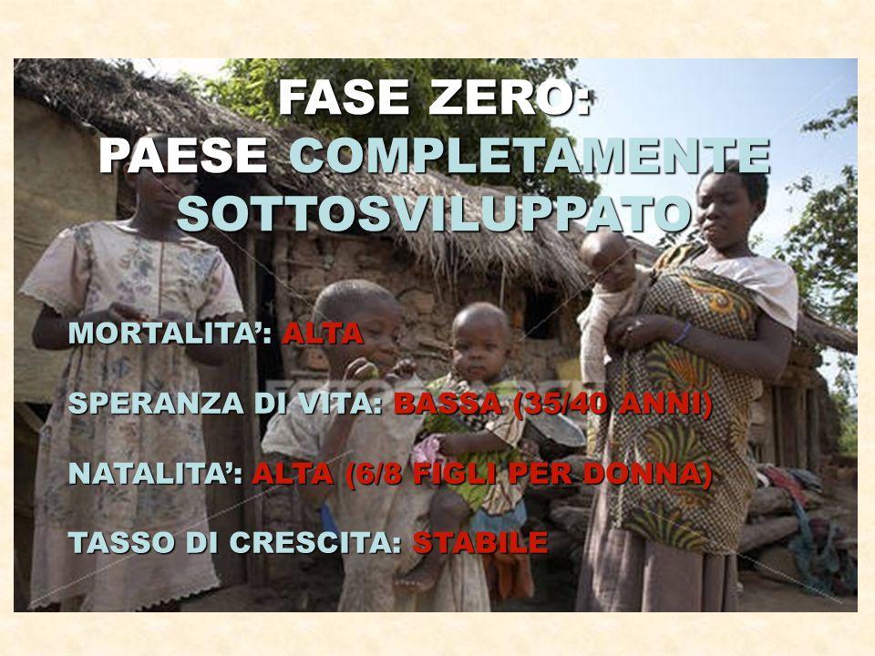 FASE ZERO: PAESE COMPLETAMENTE SOTTOSVILUPPATO MORTALITA': ALTA SPERANZA DI VITA: BASSA (35/40 ANNI) NATALITA': ALTA (6/8 FIGLI PER DONNA) TASSO DI CRESCITA: STABILE