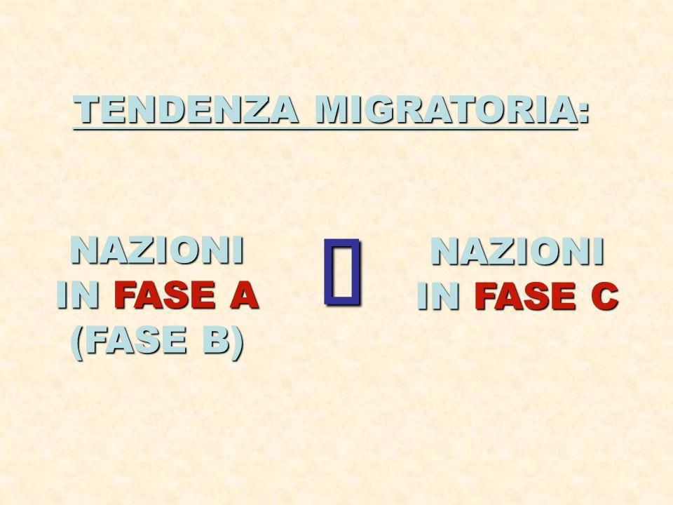 TENDENZA MIGRATORIA: NAZIONI IN FASE A (FASE B) NAZIONI IN FASE C 