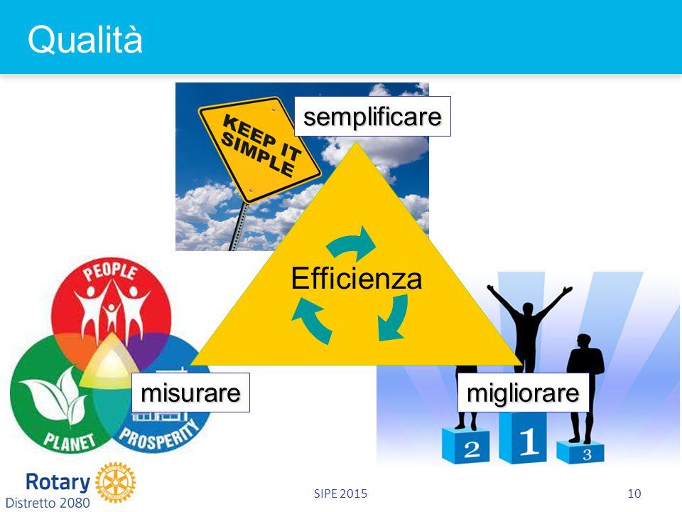 SIPE 201510 Qualità Efficienza misurare semplificare migliorare