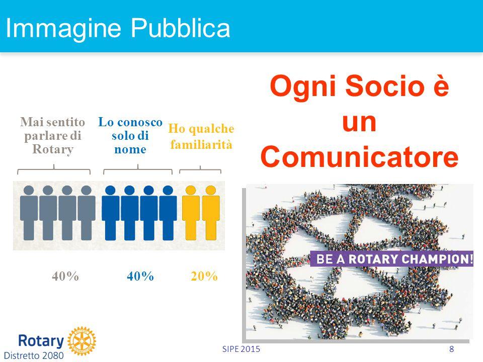 SIPE 20158 Immagine Pubblica Ogni Socio è un Comunicatore 40% 40% 20% Mai sentito parlare di Rotary Lo conosco solo di nome Ho qualche familiarità