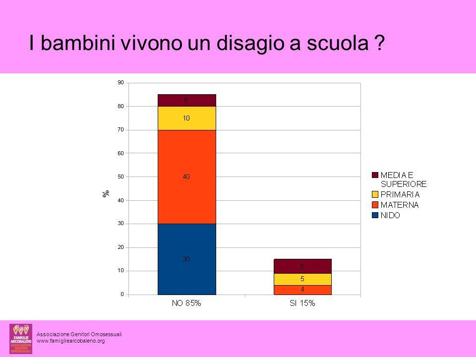 Associazione Genitori Omosessuali www.famigliearcobaleno.org I bambini vivono un disagio a scuola ?