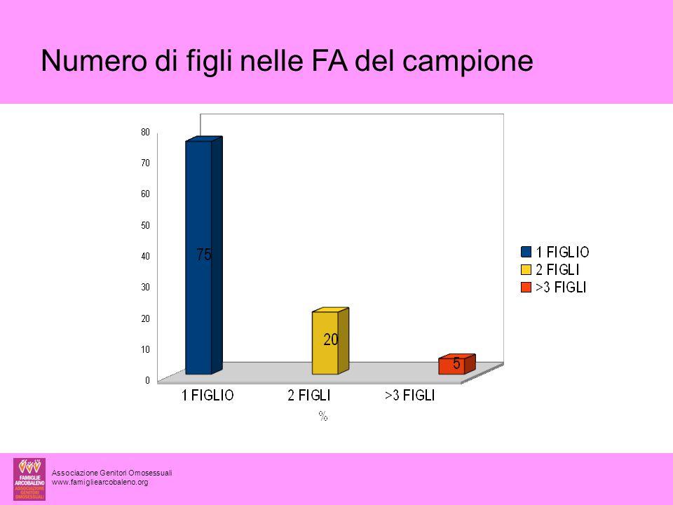 Associazione Genitori Omosessuali www.famigliearcobaleno.org Numero di figli nelle FA del campione