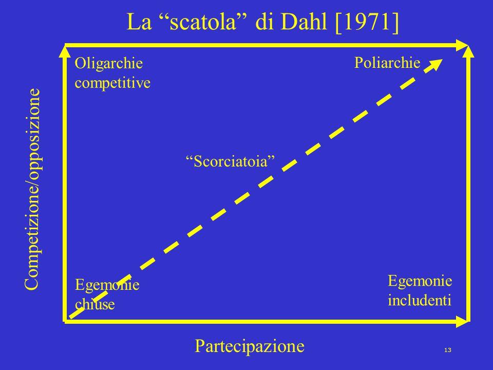 """13 La """"scatola"""" di Dahl [1971] Competizione/opposizione Partecipazione Egemonie chiuse Oligarchie competitive Egemonie includenti Poliarchie """"Scorciat"""