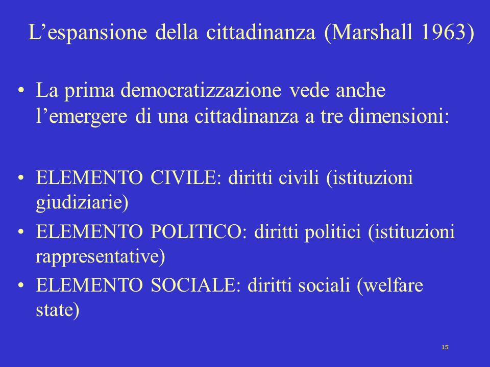 15 L'espansione della cittadinanza (Marshall 1963) La prima democratizzazione vede anche l'emergere di una cittadinanza a tre dimensioni: ELEMENTO CIV
