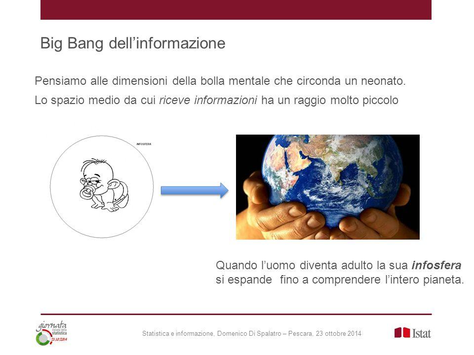 Big Bang dell'informazione Statistica e informazione, Domenico Di Spalatro – Pescara, 23 ottobre 2014 Pensiamo alle dimensioni della bolla mentale che circonda un neonato.
