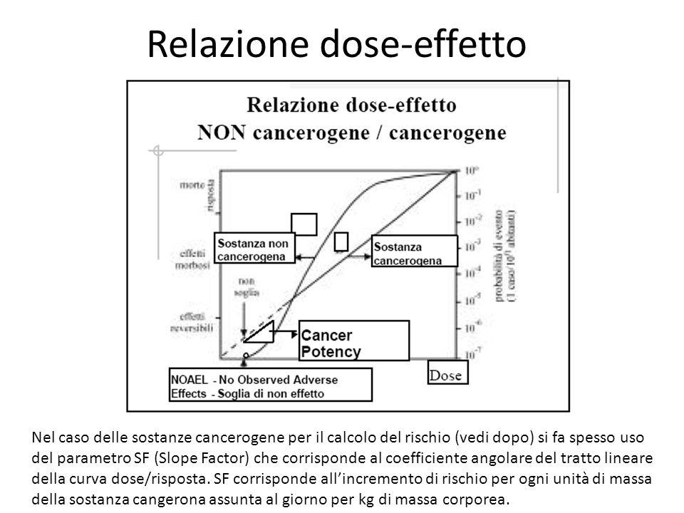 Relazione dose-effetto Nel caso delle sostanze cancerogene per il calcolo del rischio (vedi dopo) si fa spesso uso del parametro SF (Slope Factor) che corrisponde al coefficiente angolare del tratto lineare della curva dose/risposta.