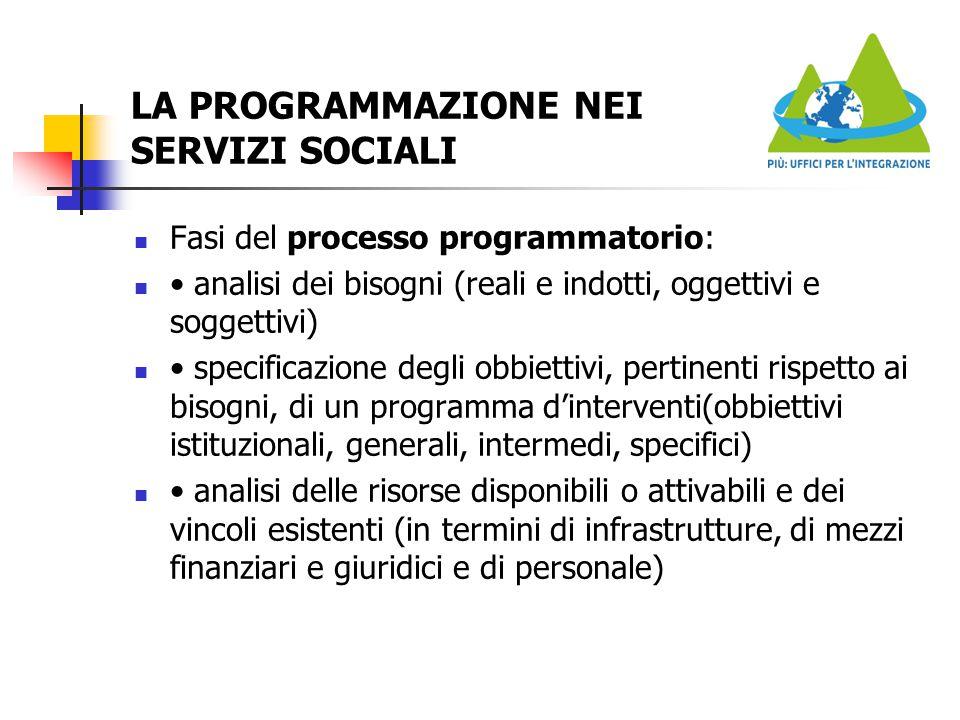 LA PROGRAMMAZIONE NEI SERVIZI SOCIALI Fasi del processo programmatorio: analisi dei bisogni (reali e indotti, oggettivi e soggettivi) specificazione d