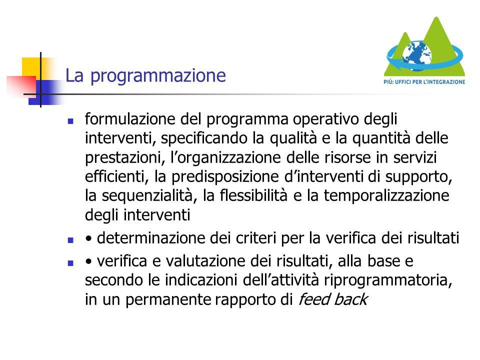 La programmazione formulazione del programma operativo degli interventi, specificando la qualità e la quantità delle prestazioni, l'organizzazione del