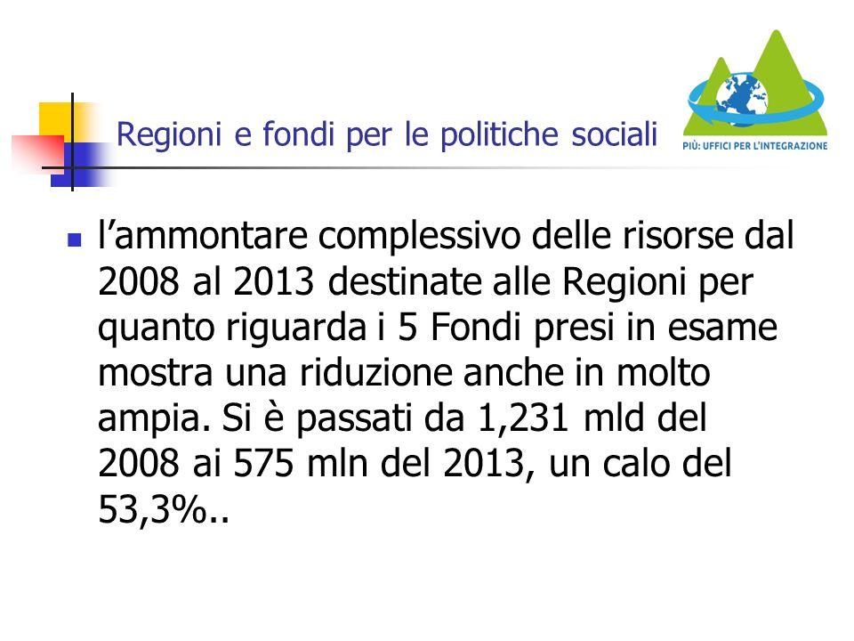 Regioni e fondi per le politiche sociali l'ammontare complessivo delle risorse dal 2008 al 2013 destinate alle Regioni per quanto riguarda i 5 Fondi p