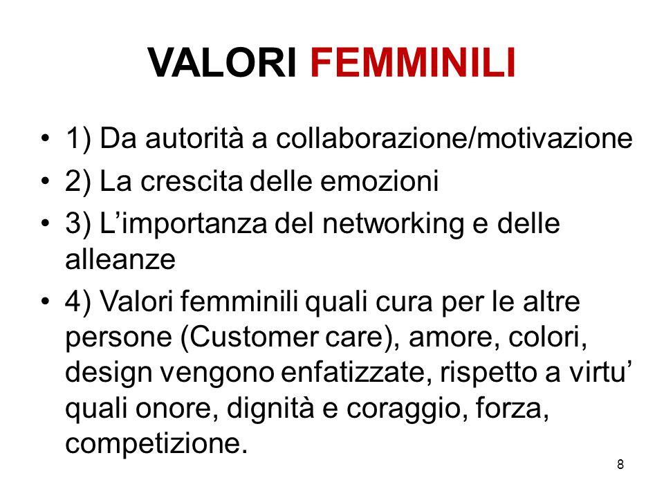 VALORI FEMMINILI 1) Da autorità a collaborazione/motivazione 2) La crescita delle emozioni 3) L'importanza del networking e delle alleanze 4) Valori f