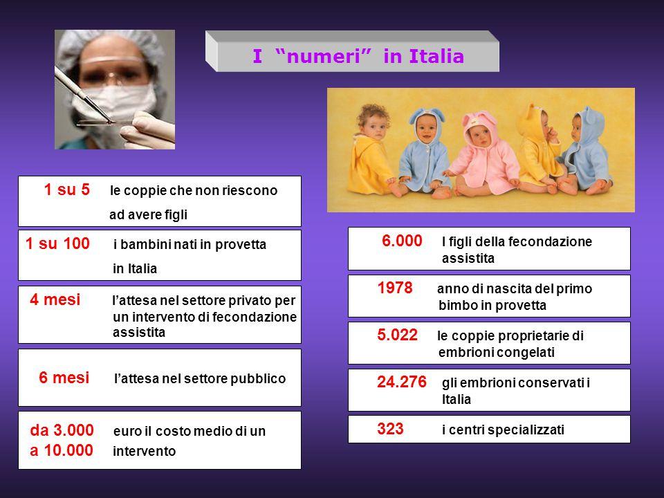 1 su 5 le coppie che non riescono ad avere figli 1 su 100 i bambini nati in provetta in Italia 4 mesi l'attesa nel settore privato per un intervento d