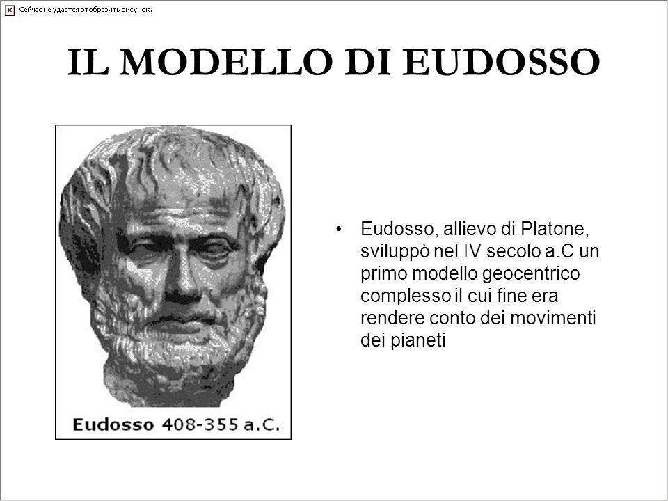 IL MODELLO DI EUDOSSO Eudosso, allievo di Platone, sviluppò nel IV secolo a.C un primo modello geocentrico complesso il cui fine era rendere conto dei movimenti dei pianeti