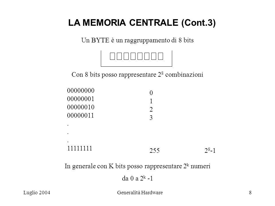Luglio 2004Generalità Hardware8 BYTE Un BYTE è un raggruppamento di 8 bits Con 8 bits posso rappresentare 2 8 combinazioni 00000000 00000001 00000010 00000011.
